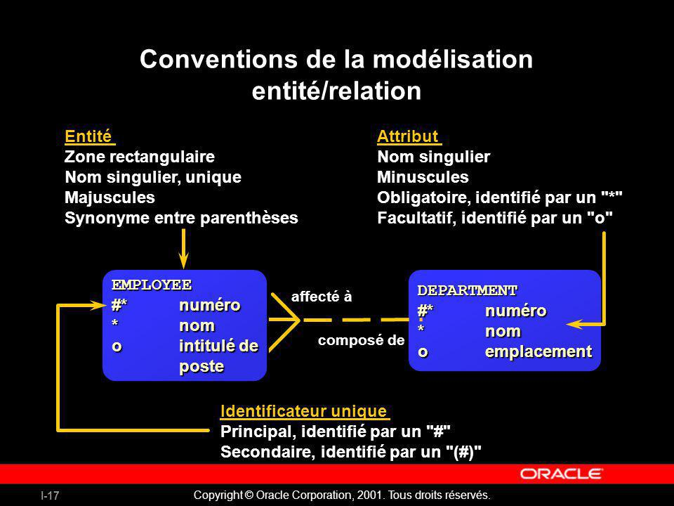 I-17 Copyright © Oracle Corporation, 2001. Tous droits réservés. Conventions de la modélisation entité/relation Entité Zone rectangulaire Nom singulie