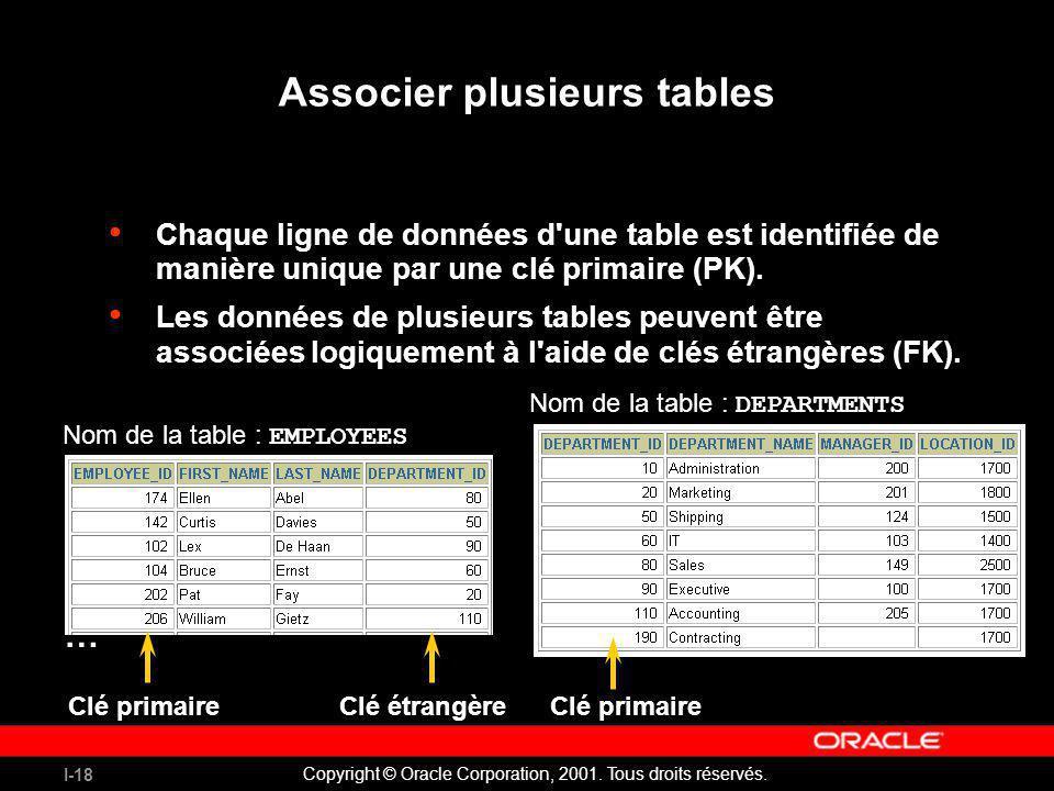I-18 Copyright © Oracle Corporation, 2001. Tous droits réservés. Associer plusieurs tables Chaque ligne de données d'une table est identifiée de maniè