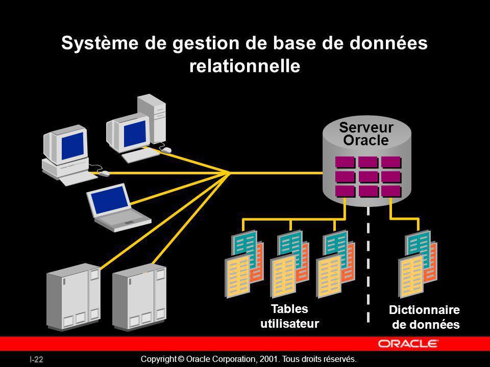 I-22 Copyright © Oracle Corporation, 2001. Tous droits réservés. Système de gestion de base de données relationnelle Tables utilisateur Dictionnaire d