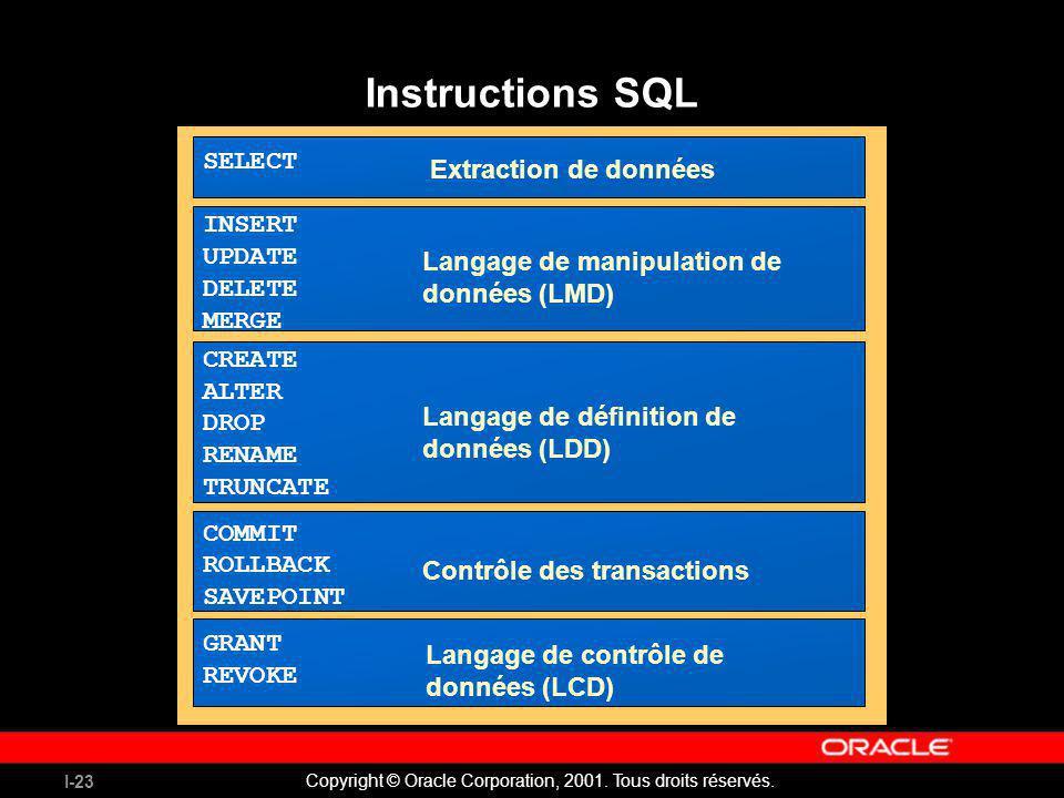 I-23 Copyright © Oracle Corporation, 2001. Tous droits réservés. Instructions SQL SELECT INSERT UPDATE DELETE MERGE CREATE ALTER DROP RENAME TRUNCATE