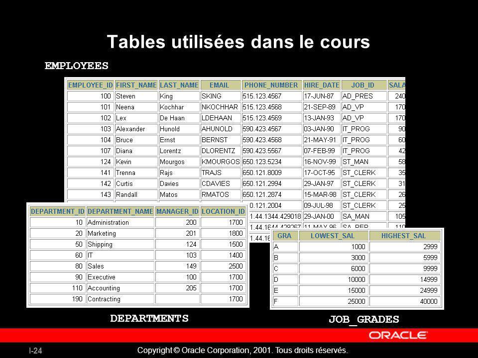 I-24 Copyright © Oracle Corporation, 2001. Tous droits réservés. Tables utilisées dans le cours EMPLOYEES DEPARTMENTS JOB_GRADES