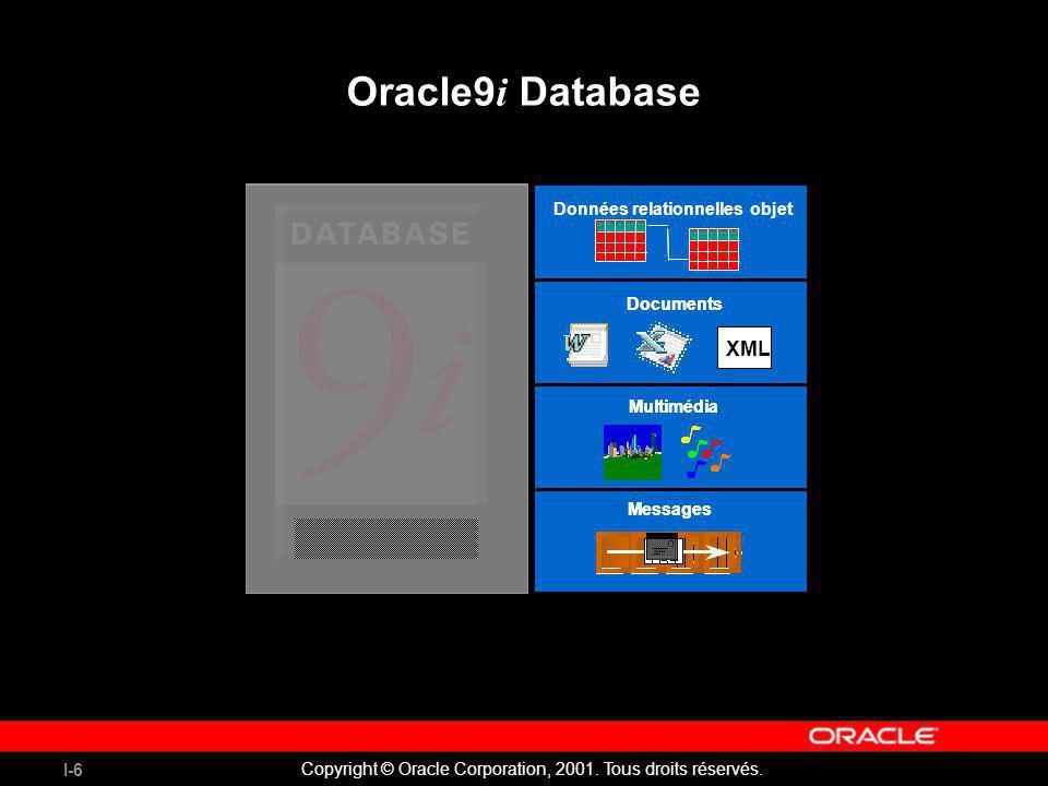 I-6 Copyright © Oracle Corporation, 2001. Tous droits réservés. Oracle9 i Database MultimediaMultimédia Données relationnelles objet Messages Document