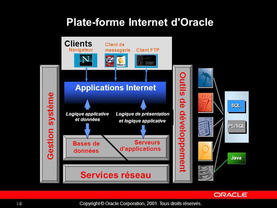 I-8 Copyright © Oracle Corporation, 2001. Tous droits réservés. Plate-forme Internet d'Oracle Clients Gestion système Services réseau Bases de données