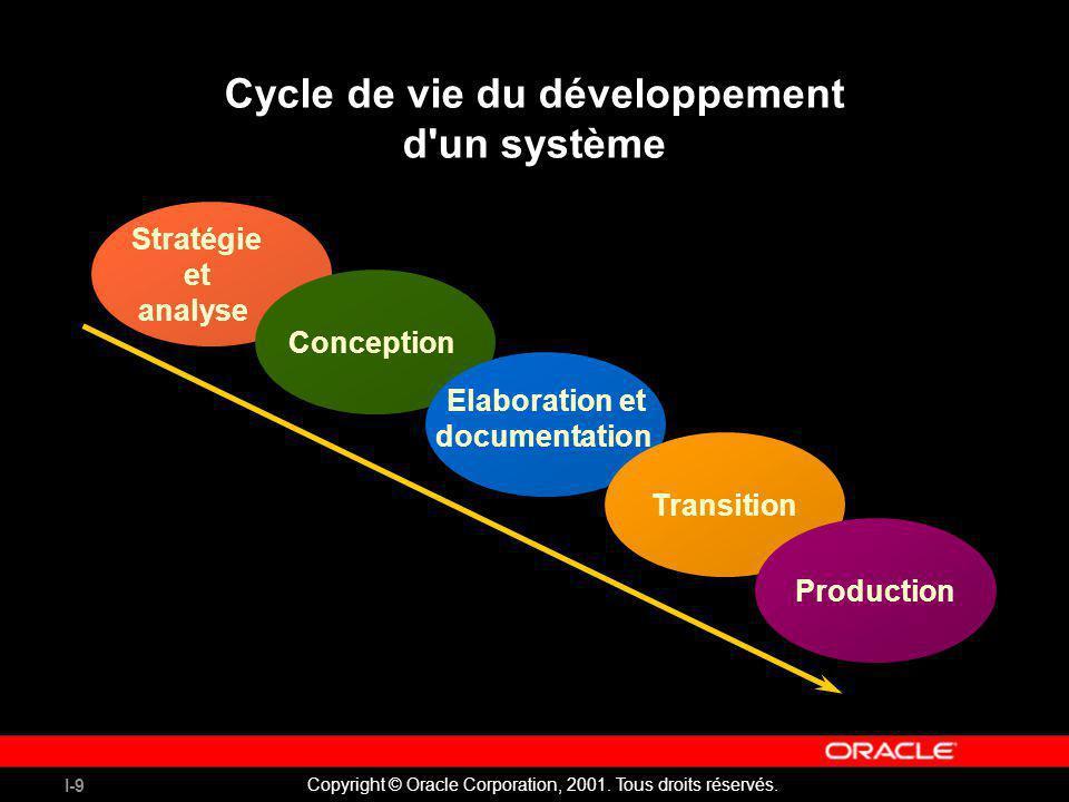 I-9 Copyright © Oracle Corporation, 2001. Tous droits réservés. Cycle de vie du développement d'un système Stratégie et analyse Conception Elaboration
