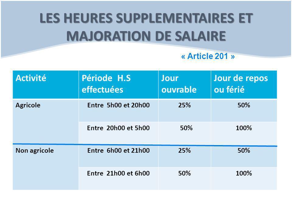 LES HEURES SUPPLEMENTAIRES ET MAJORATION DE SALAIRE ActivitéPériode H.S effectuées Jour ouvrable Jour de repos ou férié AgricoleEntre 5h00 et 20h0025%