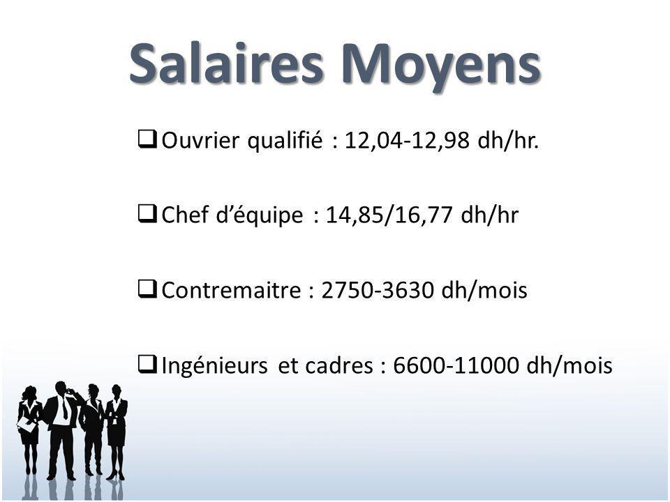 Salaires Moyens  Ouvrier qualifié : 12,04-12,98 dh/hr.  Chef d'équipe : 14,85/16,77 dh/hr  Contremaitre : 2750-3630 dh/mois  Ingénieurs et cadres