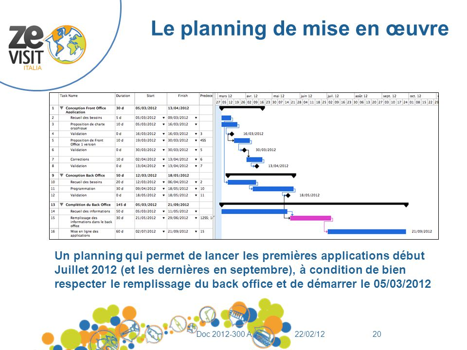 Le planning de mise en œuvre 22/02/12Doc 2012-300 A20 Un planning qui permet de lancer les premières applications début Juillet 2012 (et les dernières en septembre), à condition de bien respecter le remplissage du back office et de démarrer le 05/03/2012