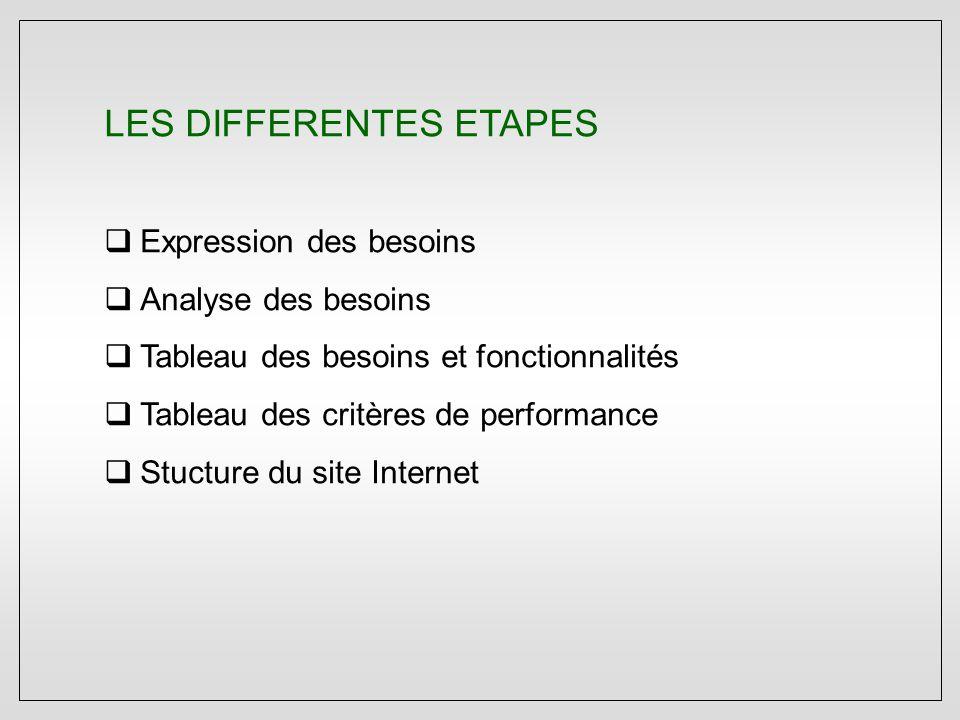 LES DIFFERENTES ETAPES  Expression des besoins  Analyse des besoins  Tableau des besoins et fonctionnalités  Tableau des critères de performance  Stucture du site Internet