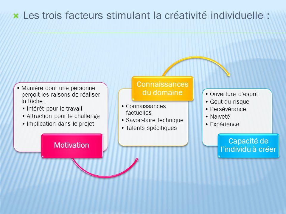  Les trois facteurs stimulant la créativité individuelle : Manière dont une personne perçoit les raisons de réaliser la tâche : Intérêt pour le trava
