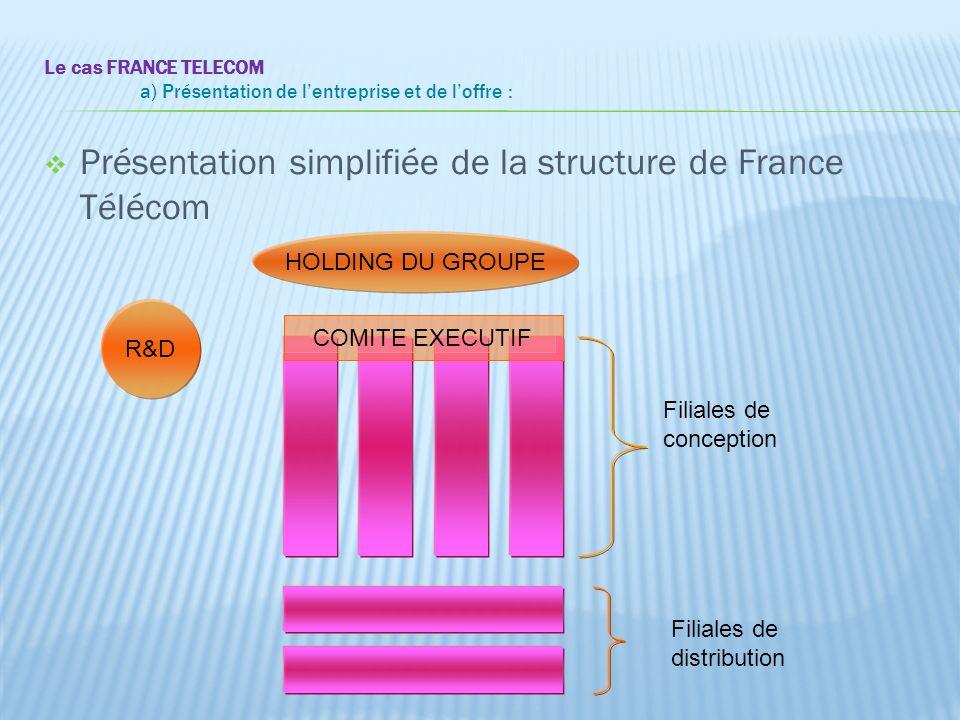 Le cas FRANCE TELECOM a) Présentation de l'entreprise et de l'offre :  Présentation simplifiée de la structure de France Télécom HOLDING DU GROUPE R&