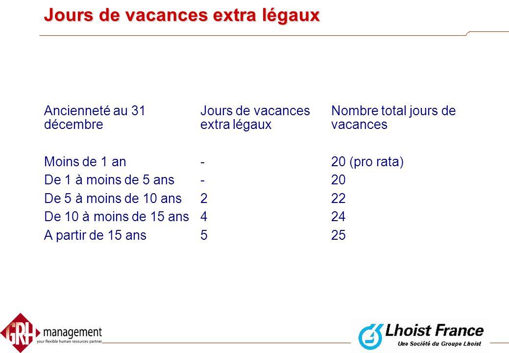 Jours de vacances extra légaux  Accordés au travailleurs par la CP Pétrole  En fonction de l' ancienneté au 31 décembre de l' année calendrier qui p