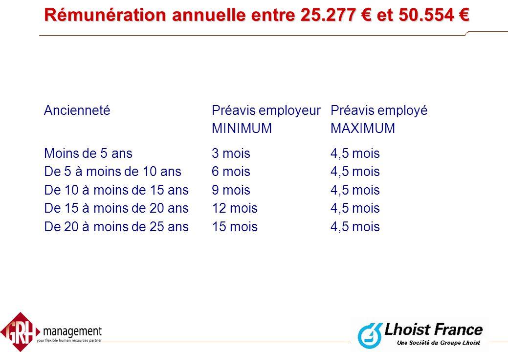 Rémunération annuelle de 25.277 € ou moins AnciennetéPréavis employeurPréavis employé Moins de 5 ans De 5 à moins de 10 ans De 10 à moins de 15 ans De