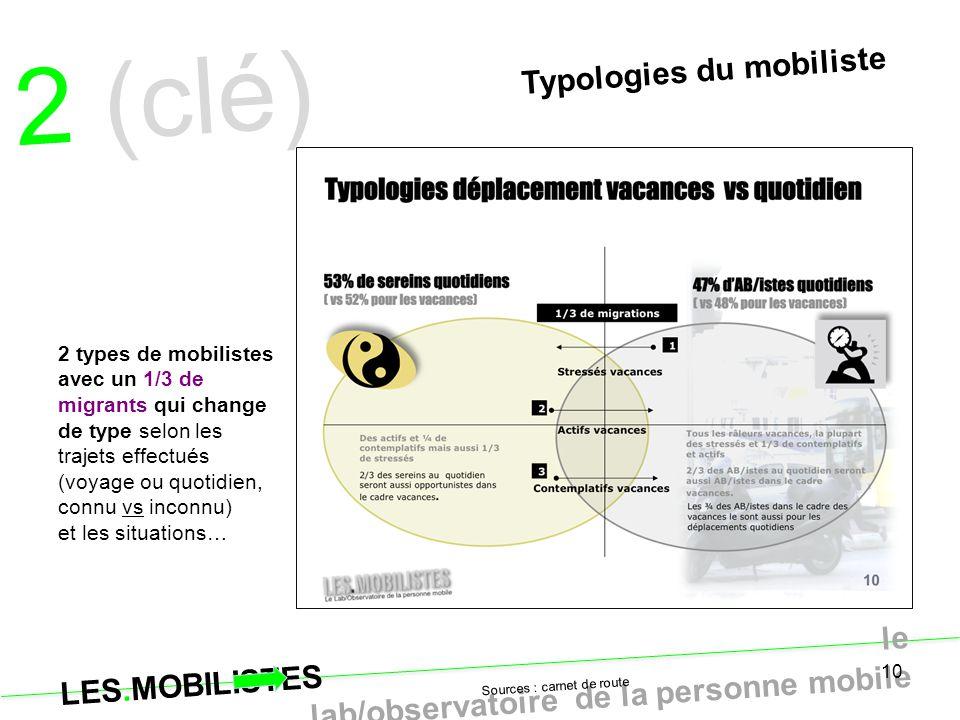 10 Typologies du mobiliste 2 (clé) quoditien… Sources : carnet de route 2 types de mobilistes avec un 1/3 de migrants qui change de type selon les tra