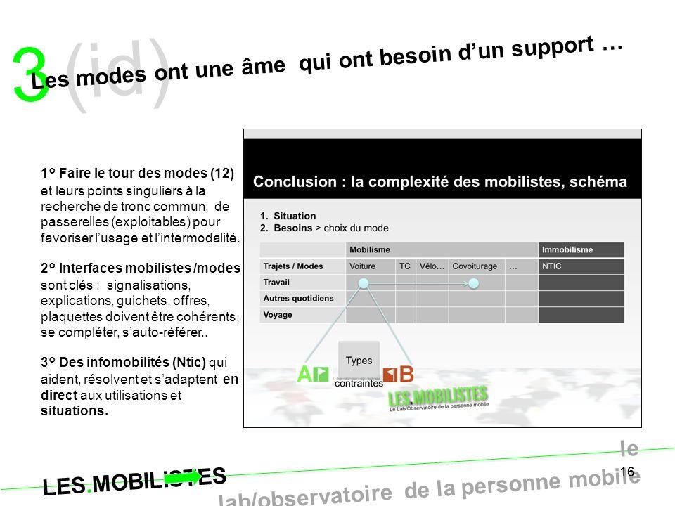LES.MOBILISTES le lab/observatoire de la personne mobile 16 3 (id) Les modes ont une âme qui ont besoin d'un support … 1° Faire le tour des modes (12)