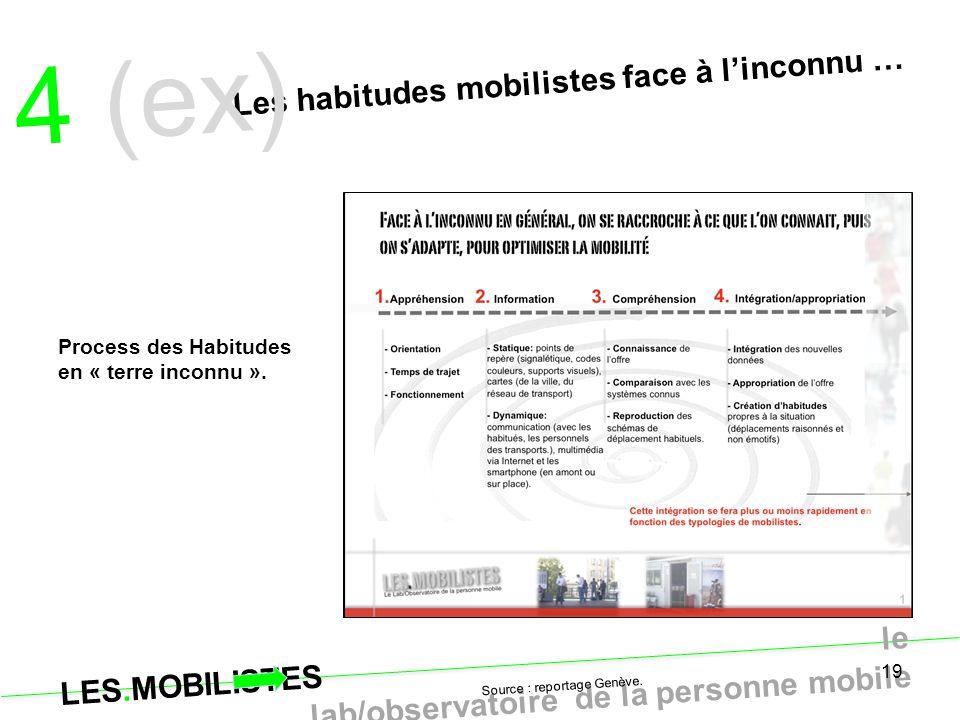 LES.MOBILISTES le lab/observatoire de la personne mobile 19 Les habitudes mobilistes face à l'inconnu … 4 (ex) Source : reportage Genève. Process des