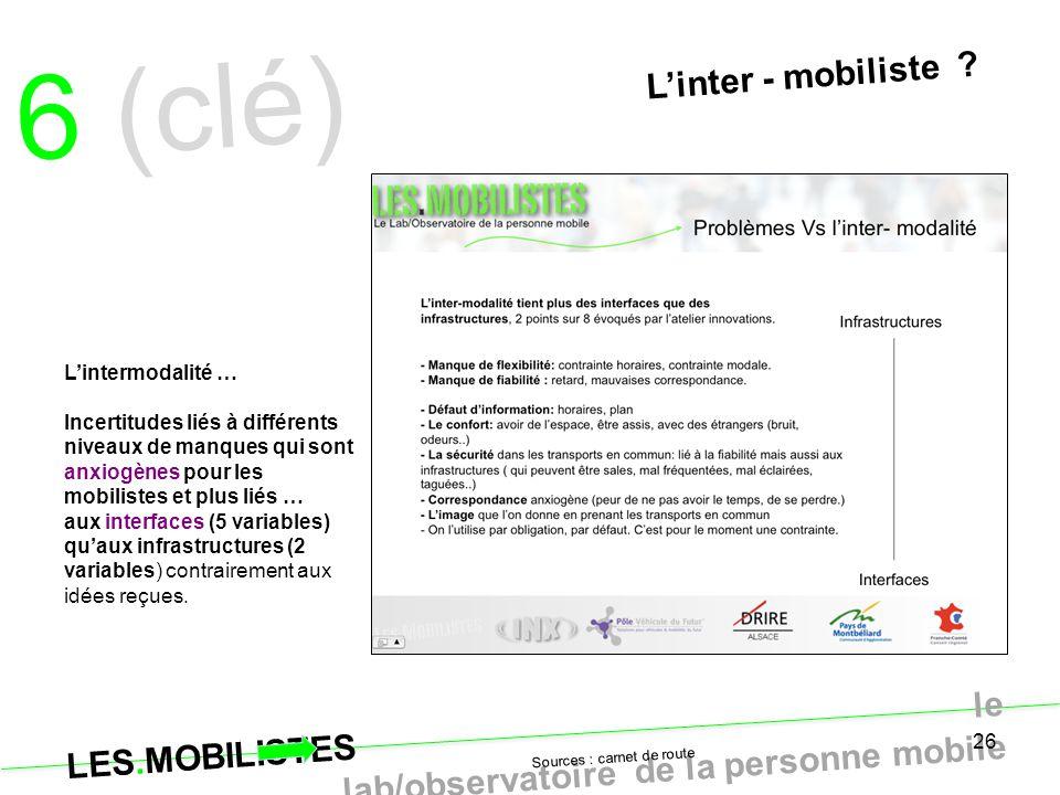 26 L'inter - mobiliste ? L'intermodalité … Incertitudes liés à différents niveaux de manques qui sont anxiogènes pour les mobilistes et plus liés … au