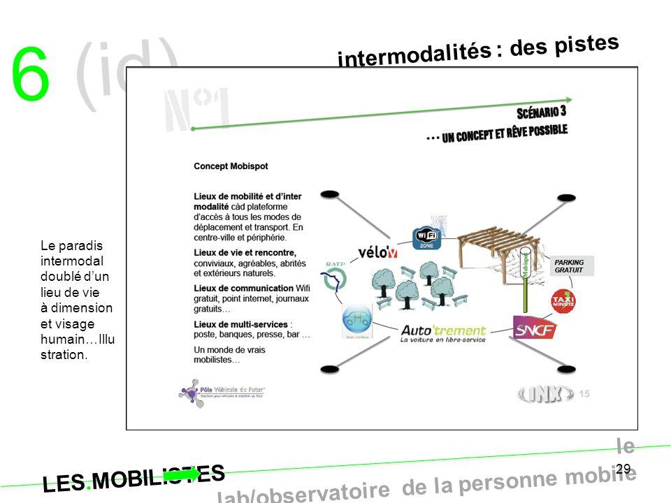LES.MOBILISTES le lab/observatoire de la personne mobile 29 Le paradis intermodal doublé d'un lieu de vie à dimension et visage humain…Illu stration.