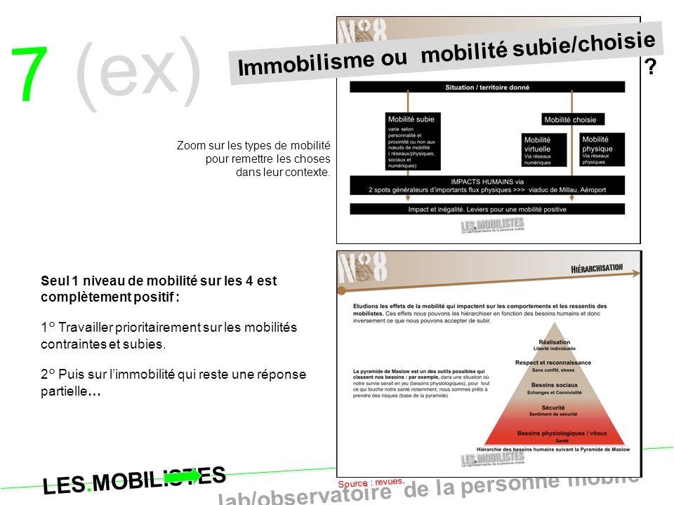 LES.MOBILISTES le lab/observatoire de la personne mobile 33 7 (ex) Source : revues. Zoom sur les types de mobilité pour remettre les choses dans leur