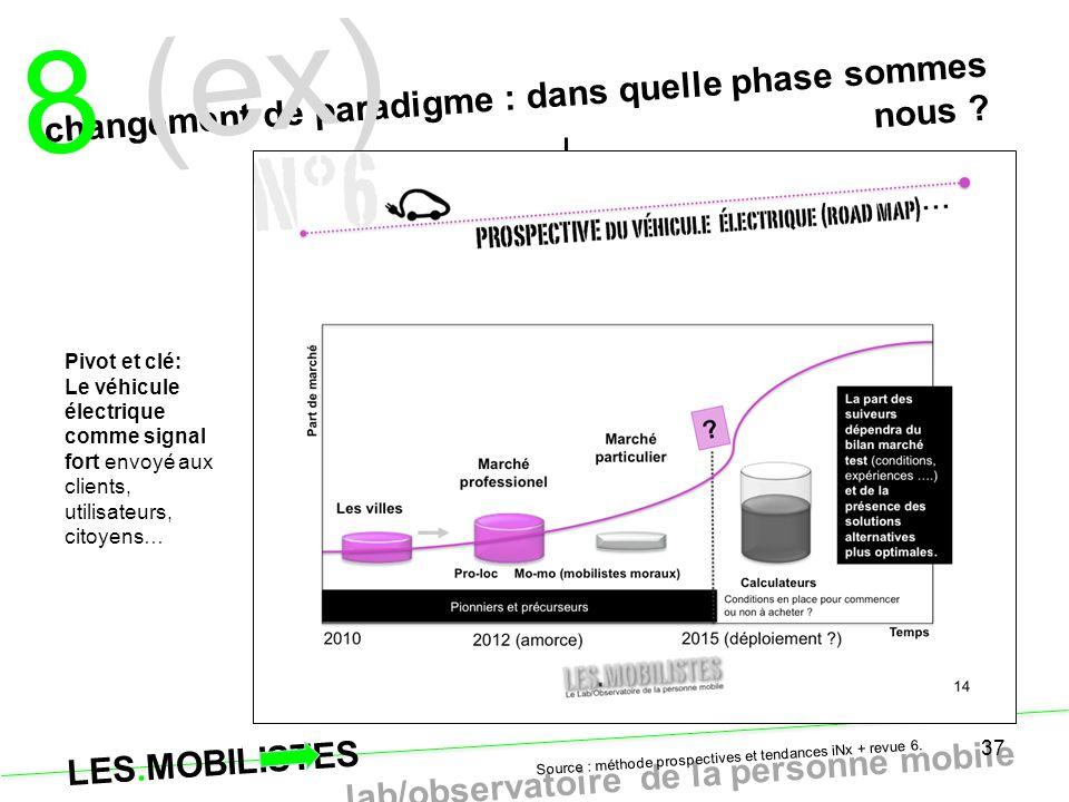 LES.MOBILISTES le lab/observatoire de la personne mobile 37 changement de paradigme : dans quelle phase sommes nous ? 8 (ex) Source : méthode prospect