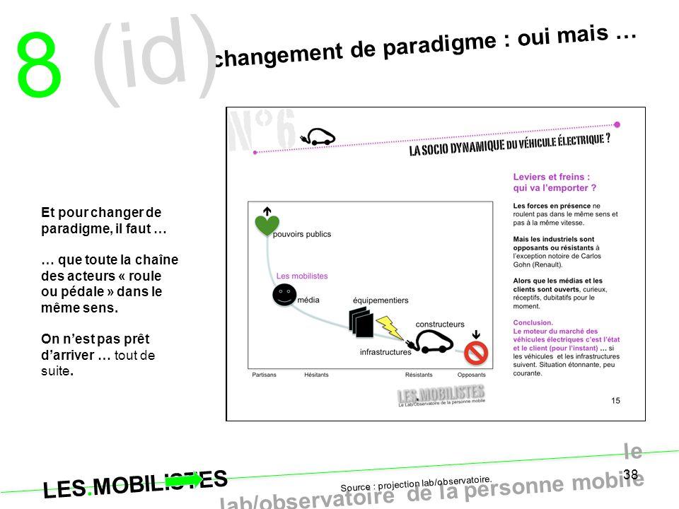 LES.MOBILISTES le lab/observatoire de la personne mobile 38 changement de paradigme : oui mais … Source : projection lab/observatoire. 8 (id) Et pour