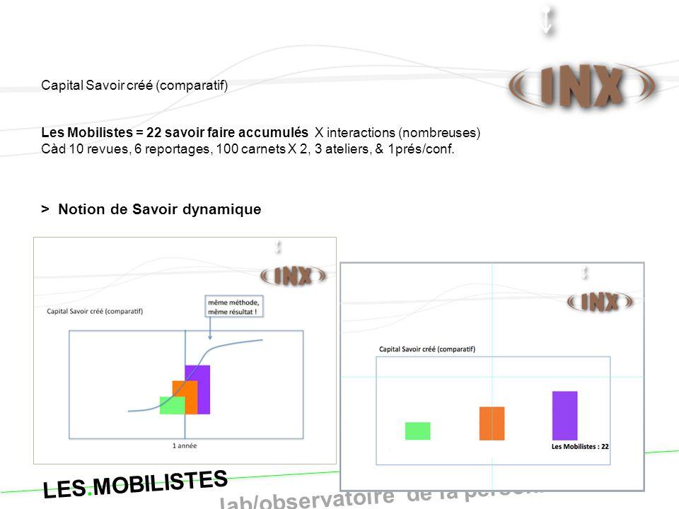 Capital Savoir créé (comparatif) Les Mobilistes = 22 savoir faire accumulés X interactions (nombreuses) Càd 10 revues, 6 reportages, 100 carnets X 2,