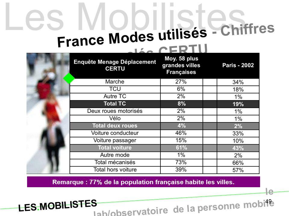 LES.MOBILISTES le lab/observatoire de la personne mobile Les Mobilistes 49 France Modes utilisés - Chiffres clés CERTU Remarque : 77% de la population