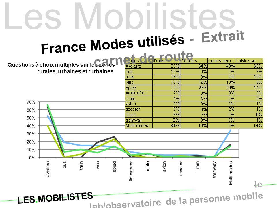 LES.MOBILISTES le lab/observatoire de la personne mobile Questions à choix multiples sur les zones rurales, urbaines et rurbaines. France Modes utilis
