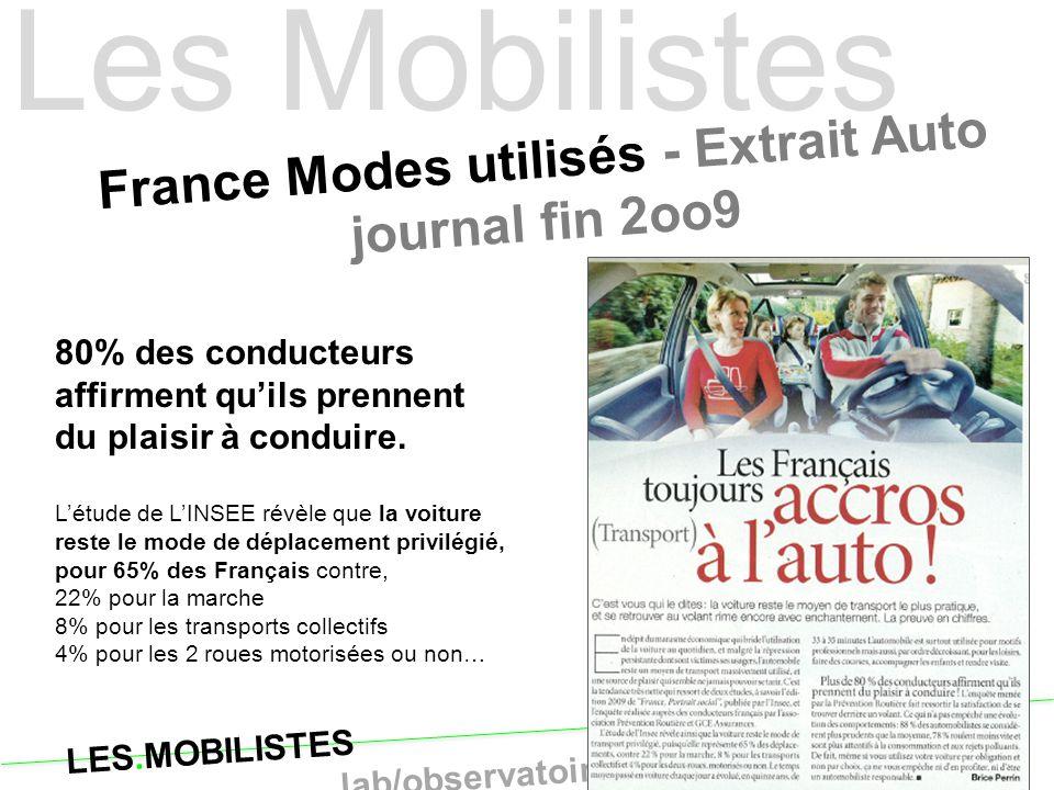 LES.MOBILISTES le lab/observatoire de la personne mobile France Modes utilisés - Extrait Auto journal fin 2oo9 Les Mobilistes 80% des conducteurs affi