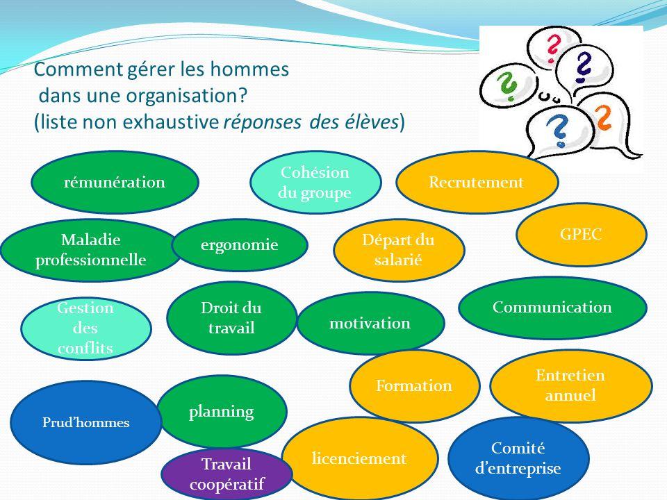Comment gérer les hommes dans une organisation? (liste non exhaustive réponses des élèves) rémunération motivation Communication Cohésion du groupe Ge