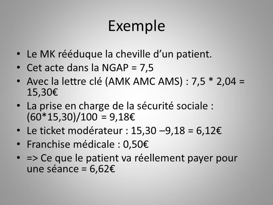 Exemple Le MK rééduque la cheville d'un patient. Cet acte dans la NGAP = 7,5 Avec la lettre clé (AMK AMC AMS) : 7,5 * 2,04 = 15,30€ La prise en charge