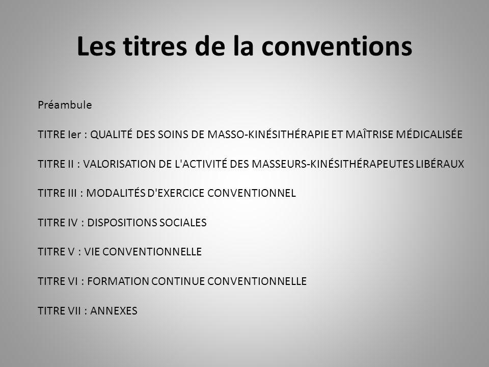 Les titres de la conventions Préambule TITRE Ier : QUALITÉ DES SOINS DE MASSO-KINÉSITHÉRAPIE ET MAÎTRISE MÉDICALISÉE TITRE II : VALORISATION DE L ACTIVITÉ DES MASSEURS-KINÉSITHÉRAPEUTES LIBÉRAUX TITRE III : MODALITÉS D EXERCICE CONVENTIONNEL TITRE IV : DISPOSITIONS SOCIALES TITRE V : VIE CONVENTIONNELLE TITRE VI : FORMATION CONTINUE CONVENTIONNELLE TITRE VII : ANNEXES