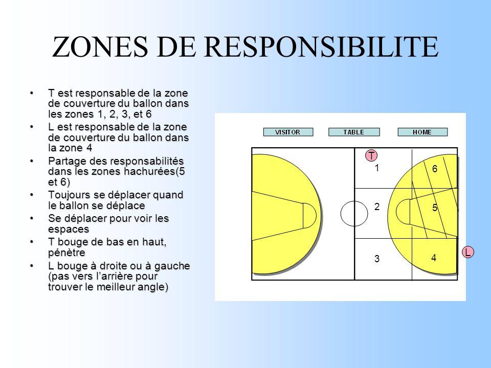ZONES DE RESPONSIBILITE T est responsable de la zone de couverture du ballon dans les zones 1, 2, 3, et 6T est responsable de la zone de couverture du ballon dans les zones 1, 2, 3, et 6 L est responsable de la zone de couverture du ballon dans la zone 4L est responsable de la zone de couverture du ballon dans la zone 4 Partage des responsabilités dans les zones hachurées(5 et 6)Partage des responsabilités dans les zones hachurées(5 et 6) Toujours se déplacer quand le ballon se déplaceToujours se déplacer quand le ballon se déplace Se déplacer pour voir les espacesSe déplacer pour voir les espaces T bouge de bas en haut, pénètreT bouge de bas en haut, pénètre L bouge à droite ou à gauche (pas vers l'arrière pour trouver le meilleur angle)L bouge à droite ou à gauche (pas vers l'arrière pour trouver le meilleur angle) T L 3 2 1 4 5 6