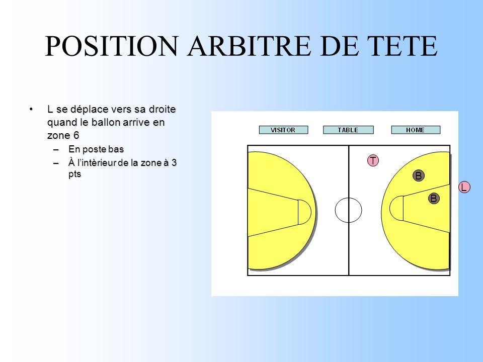 POSITION ARBITRE DE TETE L se déplace vers sa droite quand le ballon arrive en zone 6L se déplace vers sa droite quand le ballon arrive en zone 6 –En poste bas –À l'intèrieur de la zone à 3 pts T L B B