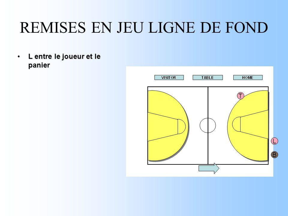 REMISES EN JEU LIGNE DE FOND L entre le joueur et le panierL entre le joueur et le panier T L B