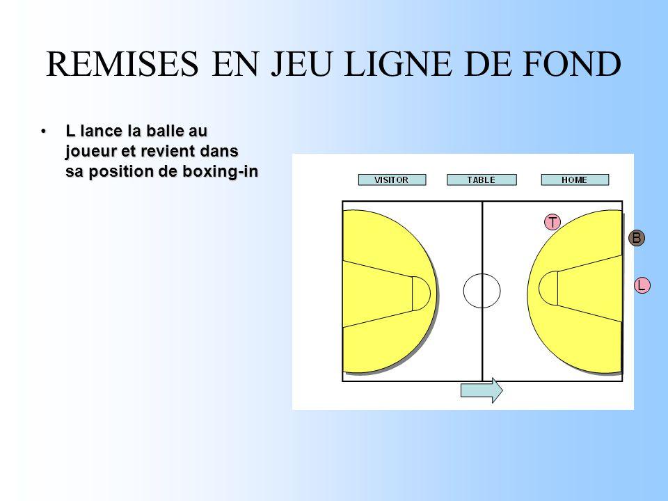 REMISES EN JEU LIGNE DE FOND L lance la balle au joueur et revient dans sa position de boxing-inL lance la balle au joueur et revient dans sa position de boxing-in T L B