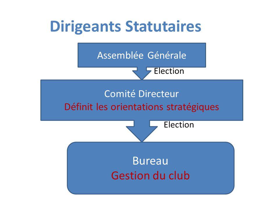 Dirigeants Statutaires Assemblée Générale Election Comité Directeur Définit les orientations stratégiques Election Assemblée Générale Comité Directeur