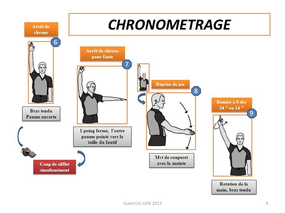 La signalisation de l'arbitre : Signalisation Du temps de jeu(Chrono). 3 Guelmim JUIN 2013