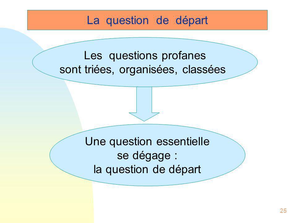 25 Les questions profanes sont triées, organisées, classées Une question essentielle se dégage : la question de départ La question de départ