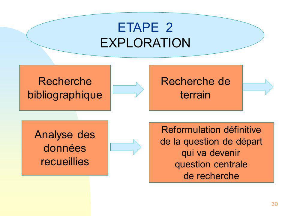 30 ETAPE 2 EXPLORATION Recherche bibliographique Recherche de terrain Analyse des données recueillies Reformulation définitive de la question de dépar
