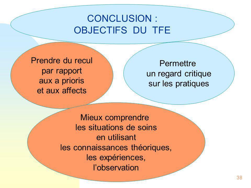 38 CONCLUSION : OBJECTIFS DU TFE Prendre du recul par rapport aux a prioris et aux affects Permettre un regard critique sur les pratiques Mieux compre