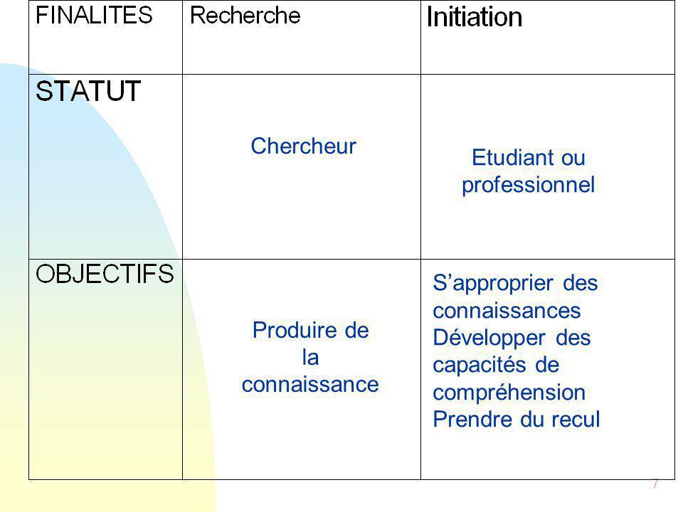 7 Chercheur Etudiant ou professionnel Produire de la connaissance S'approprier des connaissances Développer des capacités de compréhension Prendre du