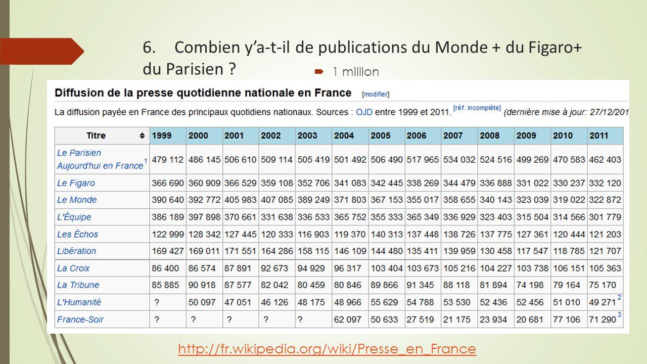 6. Combien y'a-t-il de publications du Monde + du Figaro+ du Parisien ?  1 million http://fr.wikipedia.org/wiki/Presse_en_France