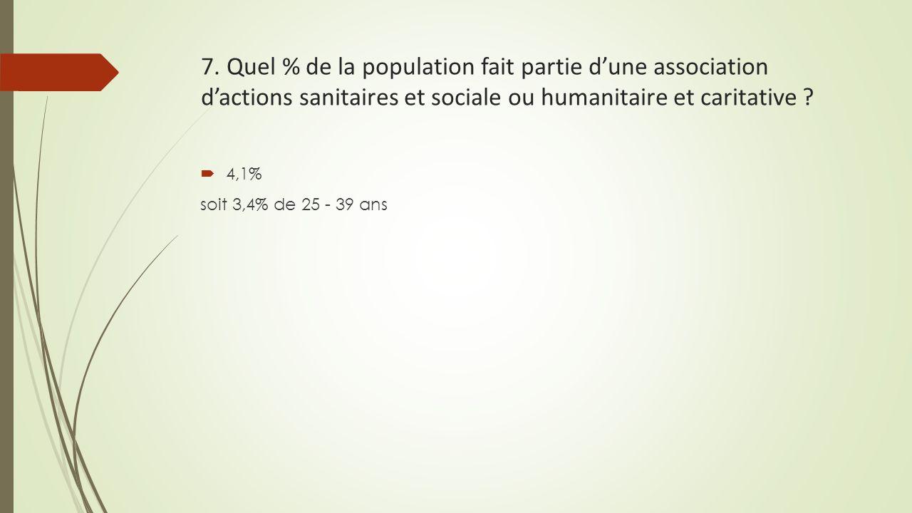 7. Quel % de la population fait partie d'une association d'actions sanitaires et sociale ou humanitaire et caritative ?  4,1% soit 3,4% de 25 - 39 an