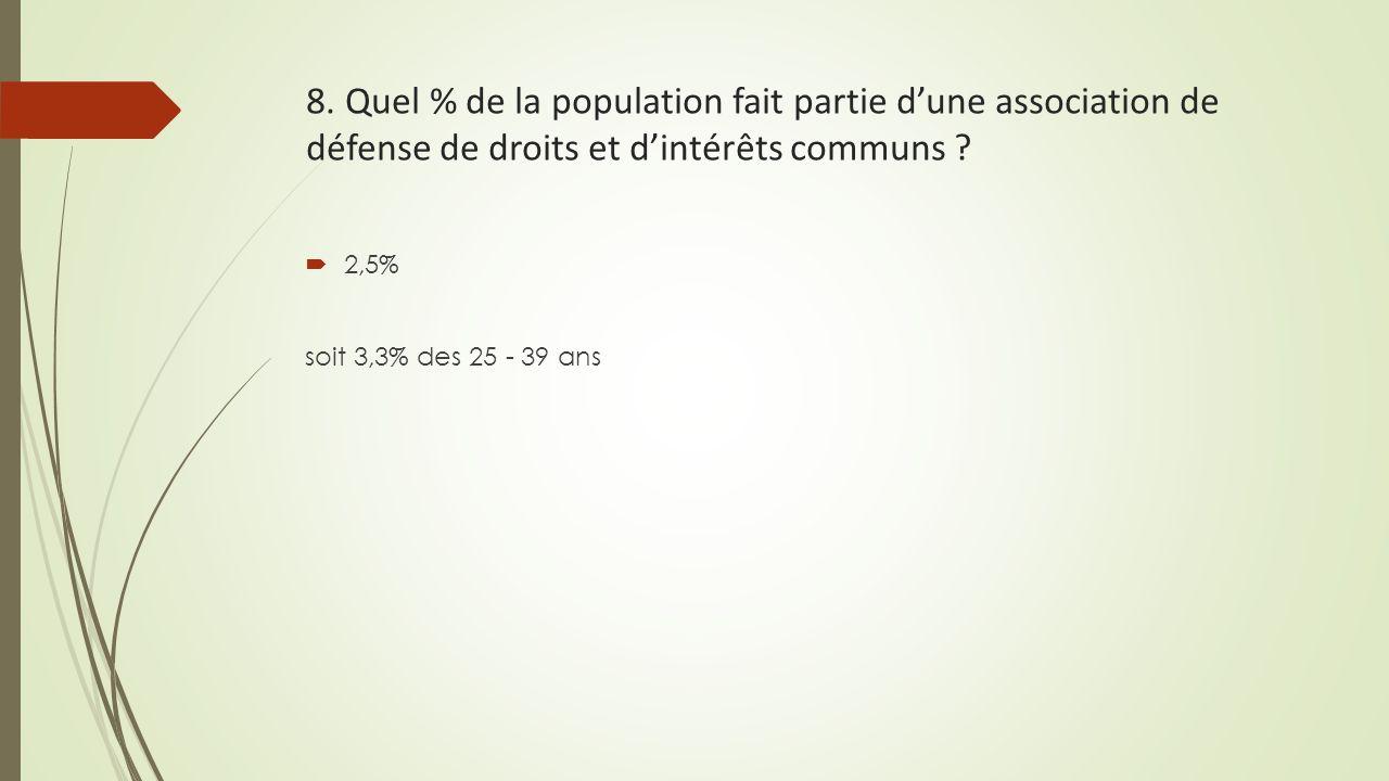 8. Quel % de la population fait partie d'une association de défense de droits et d'intérêts communs ?  2,5% soit 3,3% des 25 - 39 ans