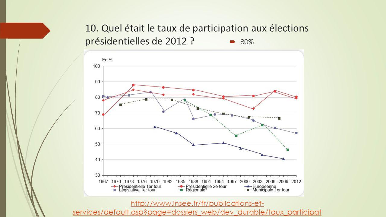 10. Quel était le taux de participation aux élections présidentielles de 2012 ?  80% http://www.insee.fr/fr/publications-et- services/default.asp?pag