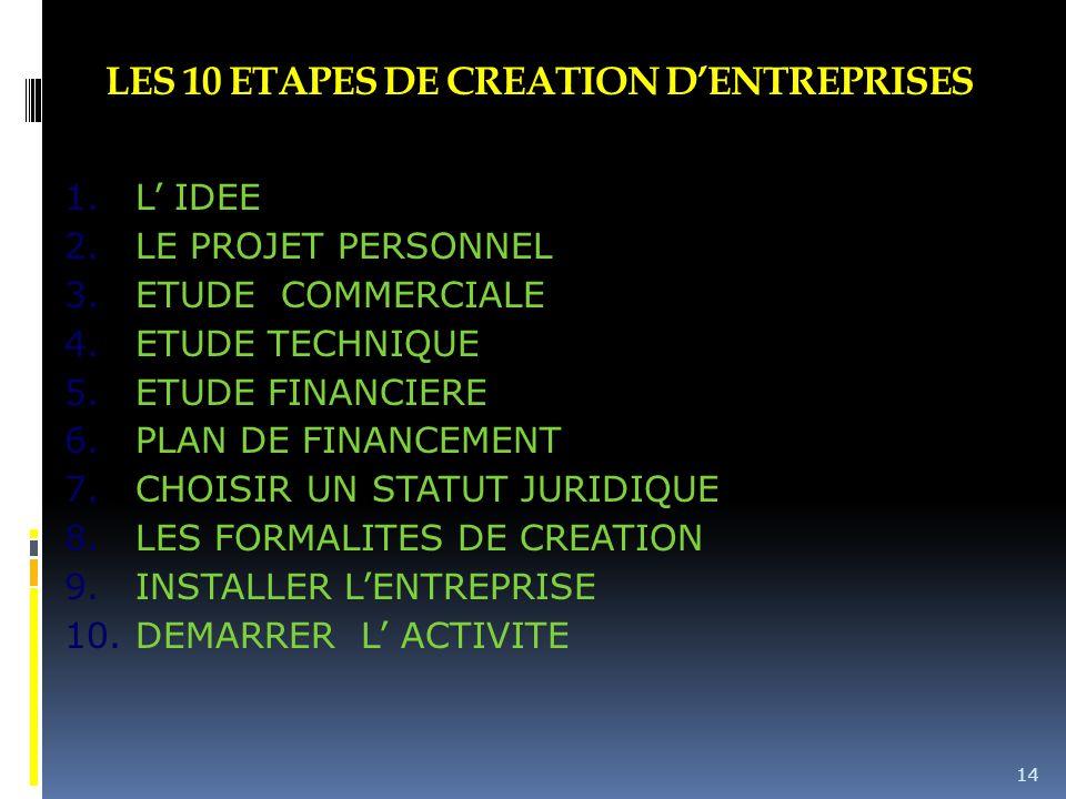 LES 10 ETAPES DE CREATION D'ENTREPRISES 1.L' IDEE 2.LE PROJET PERSONNEL 3.ETUDE COMMERCIALE 4.ETUDE TECHNIQUE 5.ETUDE FINANCIERE 6.PLAN DE FINANCEMENT 7.CHOISIR UN STATUT JURIDIQUE 8.LES FORMALITES DE CREATION 9.INSTALLER L'ENTREPRISE 10.DEMARRER L' ACTIVITE 14