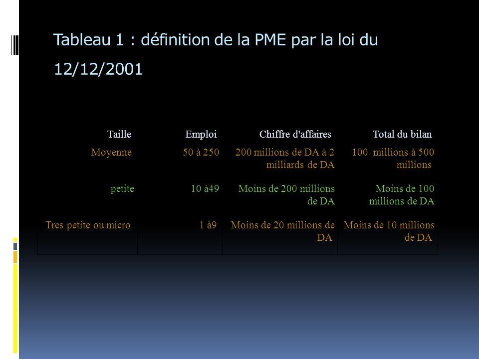 Tableau 1 : définition de la PME par la loi du 12/12/2001 TailleEmploiChiffre d affairesTotal du bilan Moyenne50 à 250200 millions de DA à 2 milliards de DA 100 millions à 500 millions petite10 à49Moins de 200 millions de DA Moins de 100 millions de DA Tres petite ou micro1 à9Moins de 20 millions de DA Moins de 10 millions de DA