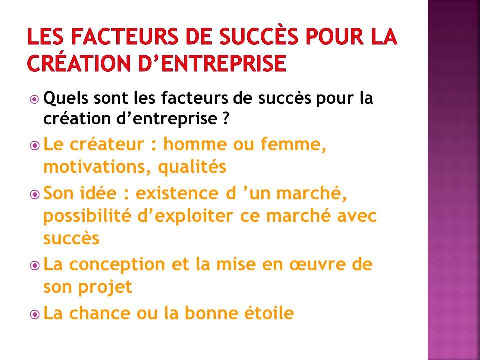  Quels sont les facteurs de succès pour la création d'entreprise ?  Le créateur : homme ou femme, motivations, qualités  Son idée : existence d 'un