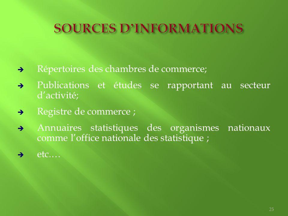  Répertoires des chambres de commerce;  Publications et études se rapportant au secteur d'activité;  Registre de commerce ;  Annuaires statistique