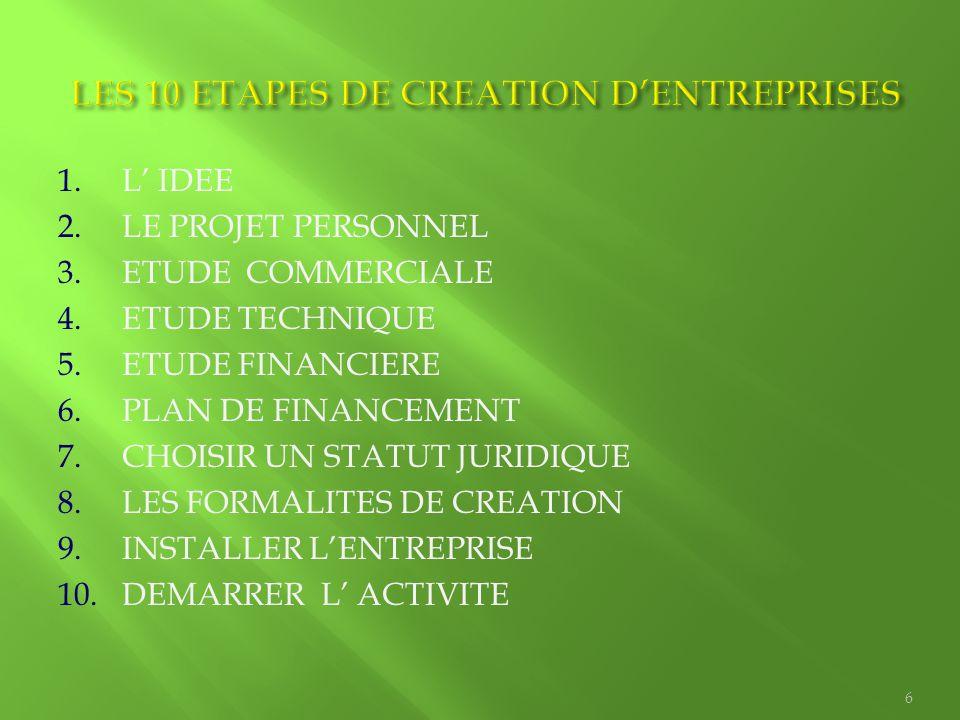 1.L' IDEE 2.LE PROJET PERSONNEL 3.ETUDE COMMERCIALE 4.ETUDE TECHNIQUE 5.ETUDE FINANCIERE 6.PLAN DE FINANCEMENT 7.CHOISIR UN STATUT JURIDIQUE 8.LES FOR